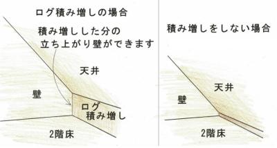 ログの積み増し説明図